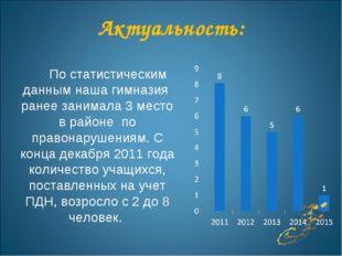 Актуальность: По статистическим данным наша гимназия ранее занимала 3 место