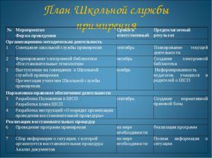 План Школьной службы примирения №Мероприятие Форма проведенияСроки и ответ