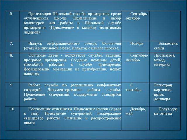б.Презентация Школьной службы примирения среди обучающихся школы. Привлечени...