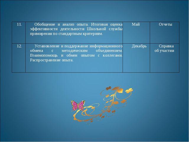 11.Обобщение и анализ опыта. Итоговая оценка эффективности деятельности Школ...