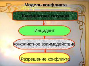 Модель конфликта Конфликтная ситуация Инцидент Конфликтное взаимодействие Раз