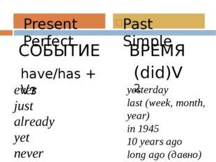 СОБЫТИЕ ВРЕМЯ Present Perfect Past Simple have/has + Vз (did)V2 ever just alr