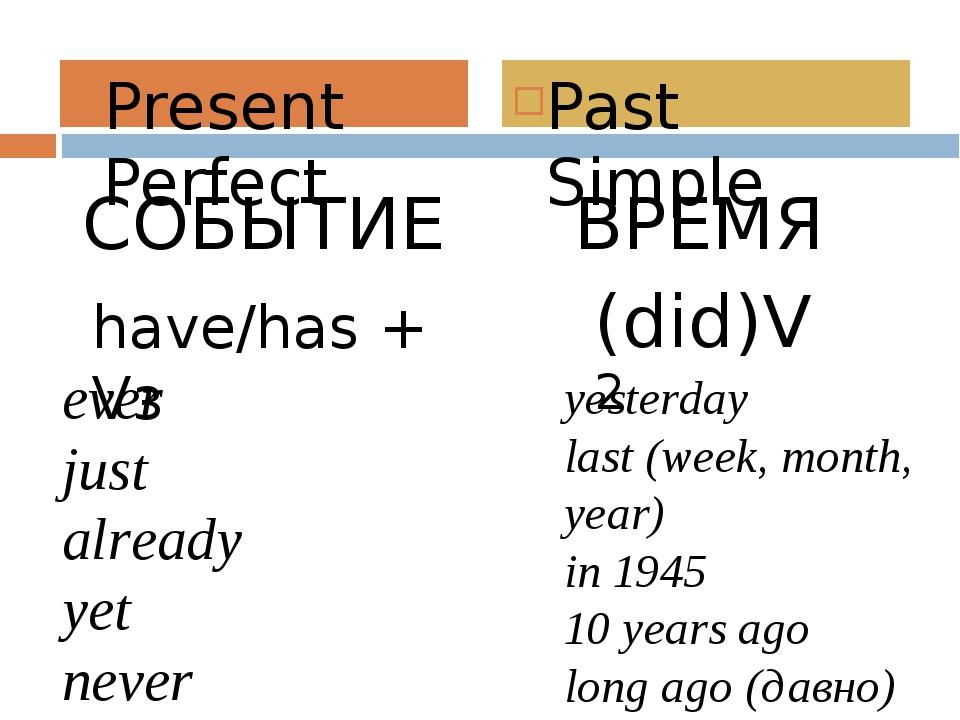 СОБЫТИЕ ВРЕМЯ Present Perfect Past Simple have/has + Vз (did)V2 ever just alr...