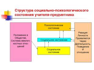 Структура социально-психологического состояния учителя-предметника Положение