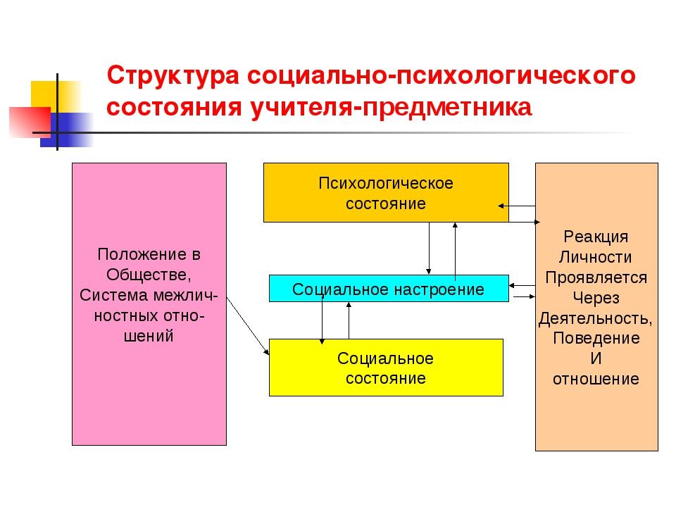 Структура социально-психологического состояния учителя-предметника Положение...