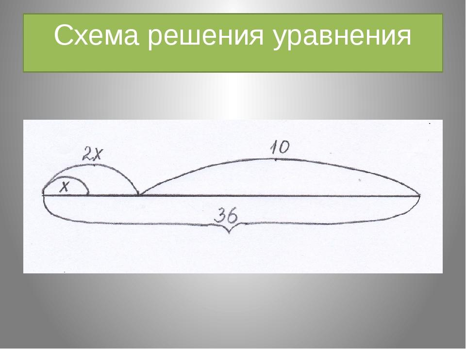 Схема решения уравнения