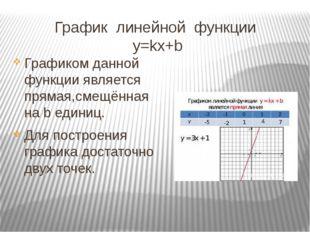 График линейной функции y=kx+b Графиком данной функции является прямая,смещён
