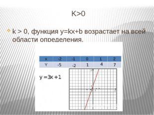 K>0 k > 0, функция y=kx+b возрастает на всей области определения.