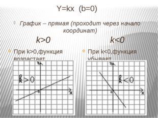 Y=kx (b=0) График – прямая (проходит через начало координат) k0,функция возра