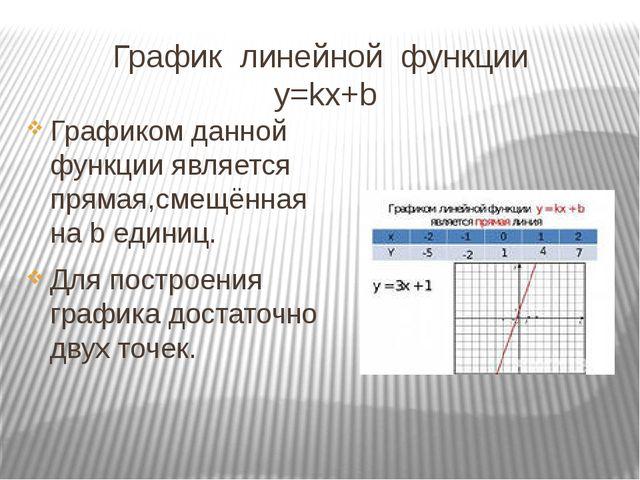 График линейной функции y=kx+b Графиком данной функции является прямая,смещён...