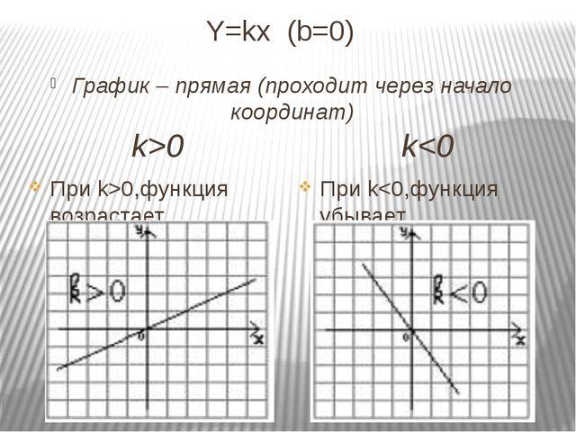 Y=kx (b=0) График – прямая (проходит через начало координат) k0,функция возра...