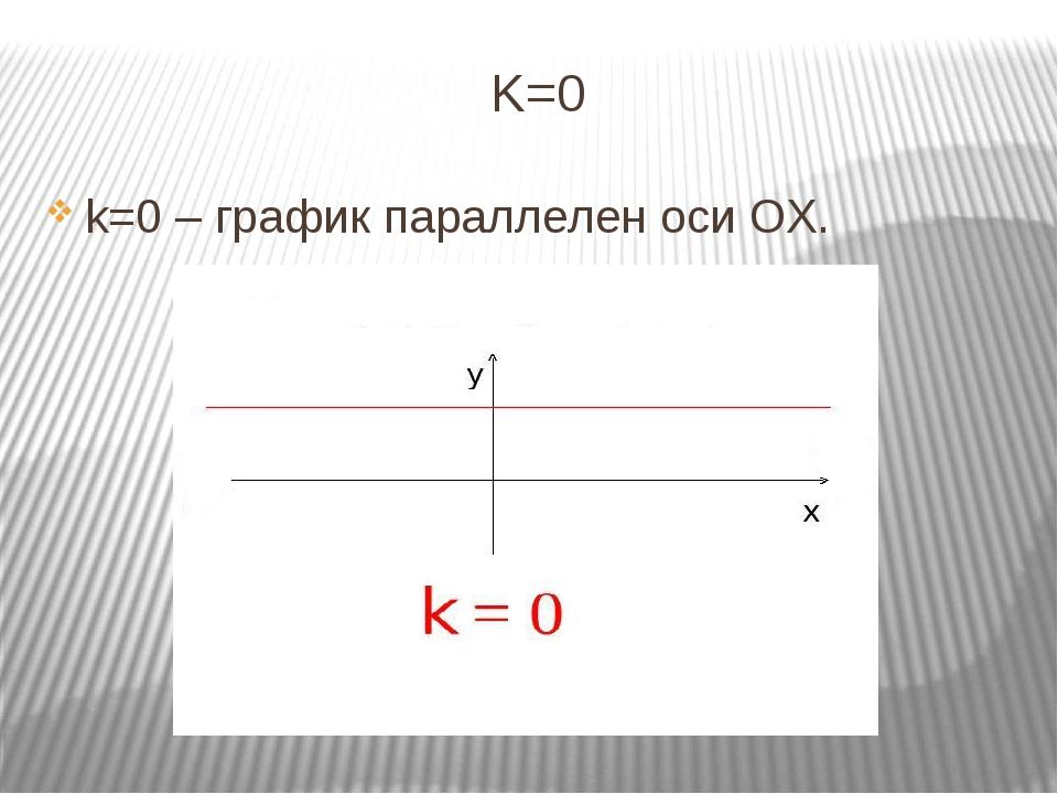 K=0 k=0 – график параллелен оси OX.