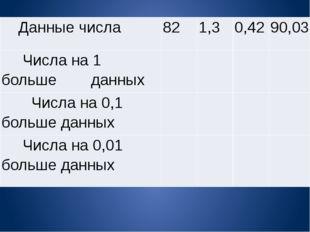 Данныечисла 82 1,3 0,42 90,03 Числана 1 большеданных     Числана 0,1 бол
