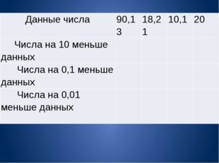 Данныечисла 90,13 18,21 10,1 20 Числана 10 меньшеданных     Числана 0,1