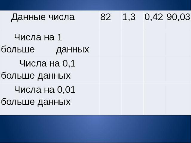 Данныечисла 82 1,3 0,42 90,03 Числана 1 большеданных     Числана 0,1 бол...