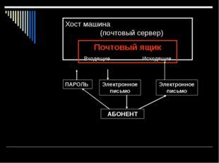 Хост машина (почтовый сервер) Почтовый ящик Входящие Исходящие ПАРОЛЬ Электро