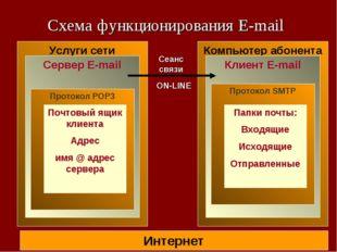 Схема функционирования E-mail Интернет Услуги сети Сервер E-mail Протокол POP