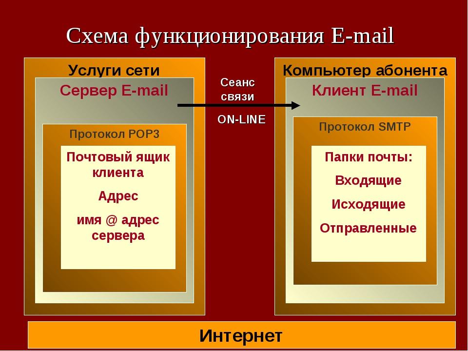 Схема функционирования E-mail Интернет Услуги сети Сервер E-mail Протокол POP...