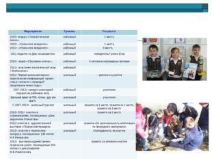 Достижения обучающихся МероприятиеУровеньРезультат 2010г конкурс «Патриоти