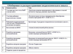 Обобщение и распространение педагогического опыта № Название работы Тема 1