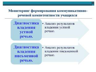 Мониторинг формирования коммуникативно-речевой компетентности учащихся