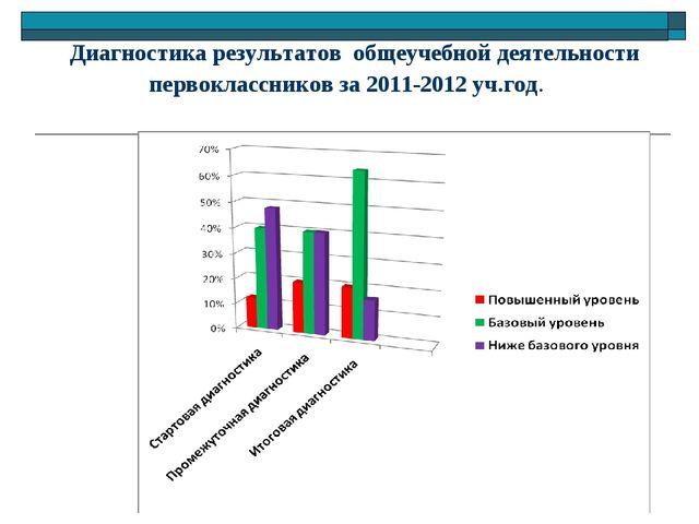 Диагностика результатов общеучебной деятельности первоклассников за 2011-201...