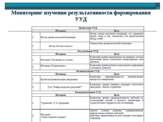 Мониторинг изучения результативности формирования УУД Личностные УУД Методик...