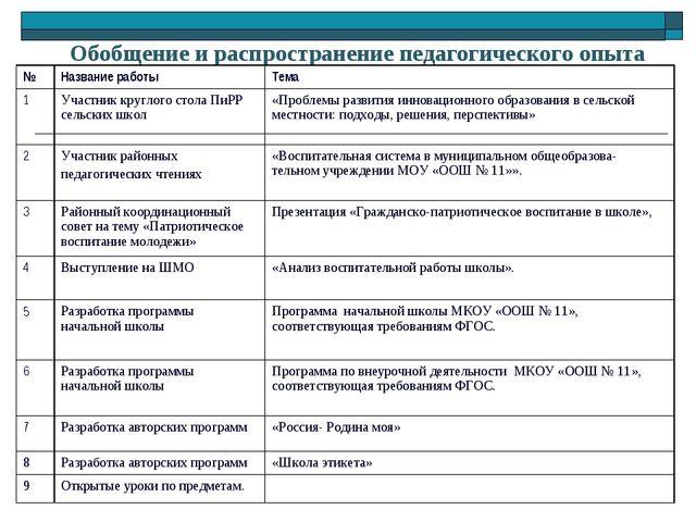Обобщение и распространение педагогического опыта № Название работы Тема 1...