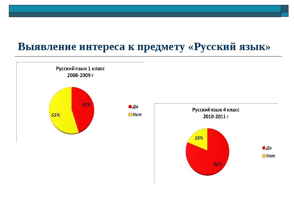 Выявление интереса к предмету «Русский язык»
