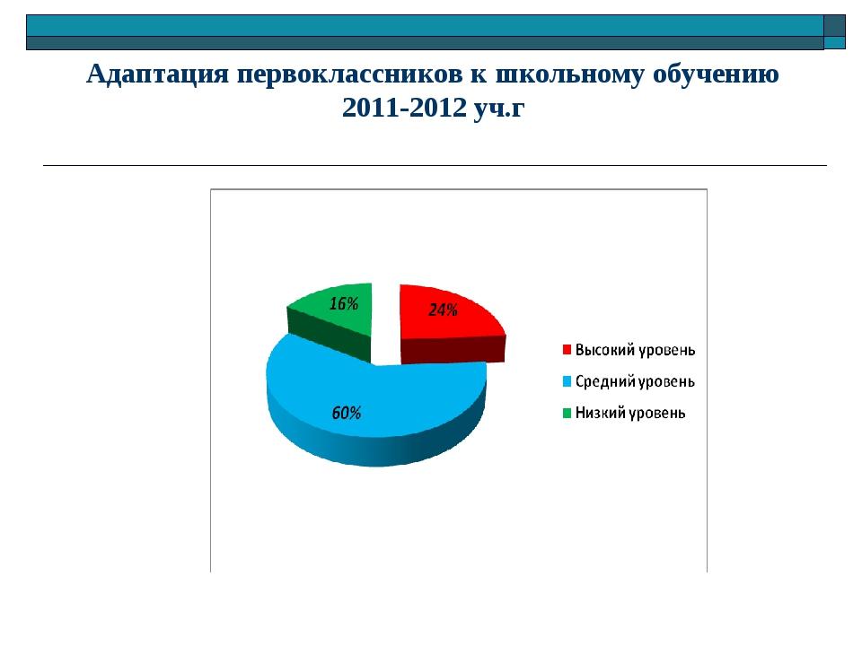 Адаптация первоклассников к школьному обучению 2011-2012 уч.г