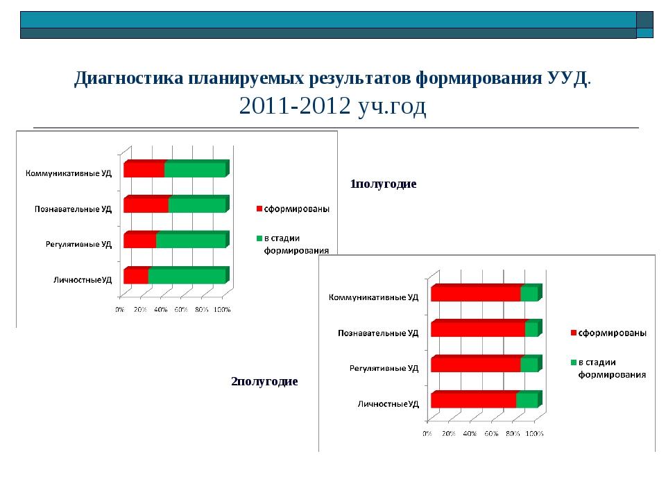 Диагностика планируемых результатов формирования УУД. 2011-2012 уч.год 1полуг...