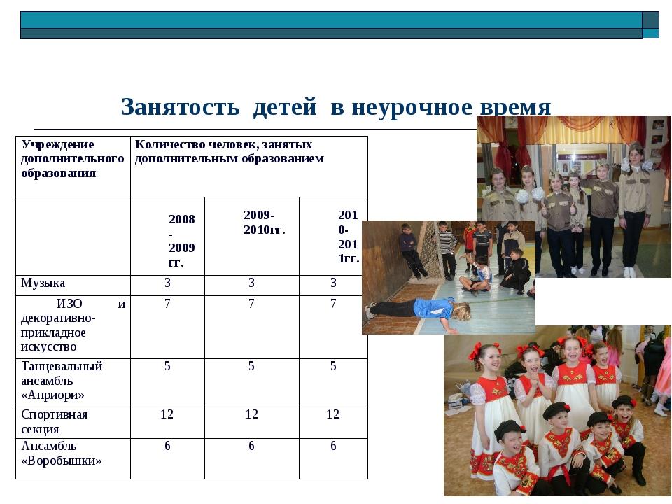 Занятость детей в неурочное время Учреждение дополнительного образования Кол...