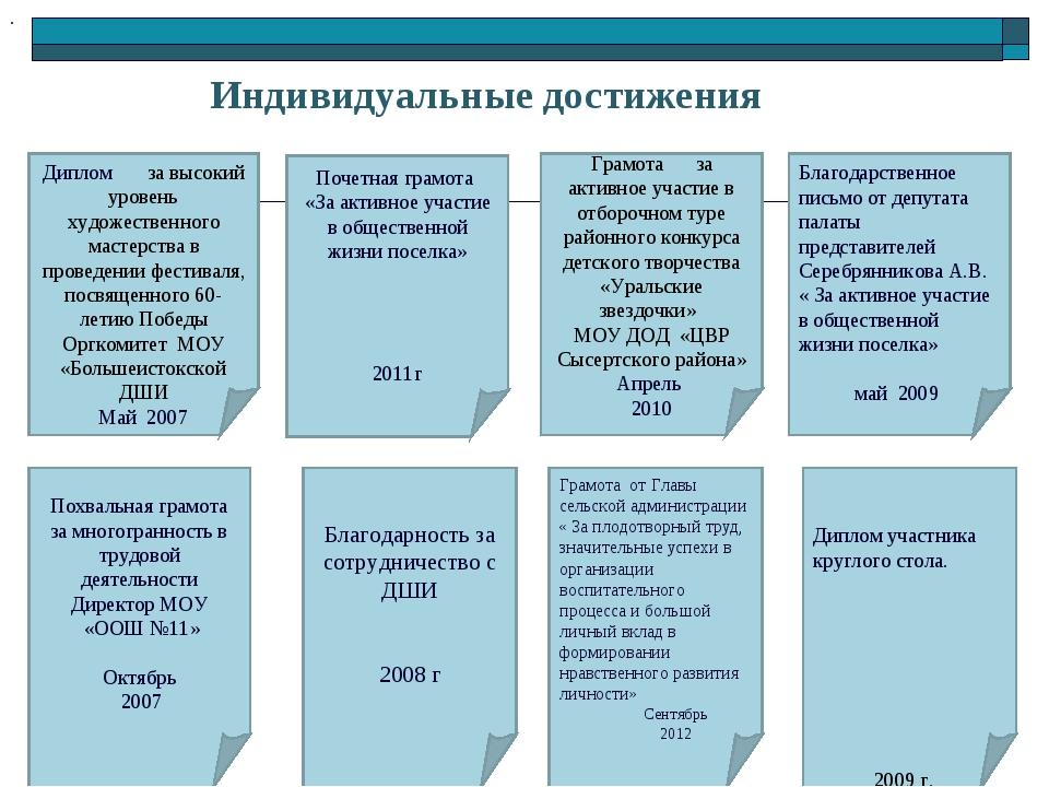 Индивидуальные достижения Почетная грамота «За активное участие в общественно...