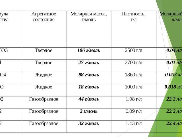 Формула вещества Агрегатное состояние Молярная масса, г/моль Плотность, г/л М...