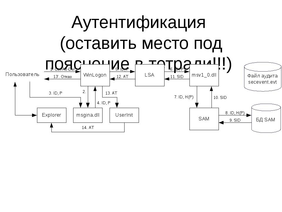 Аутентификация (оставить место под пояснение в тетради!!!)