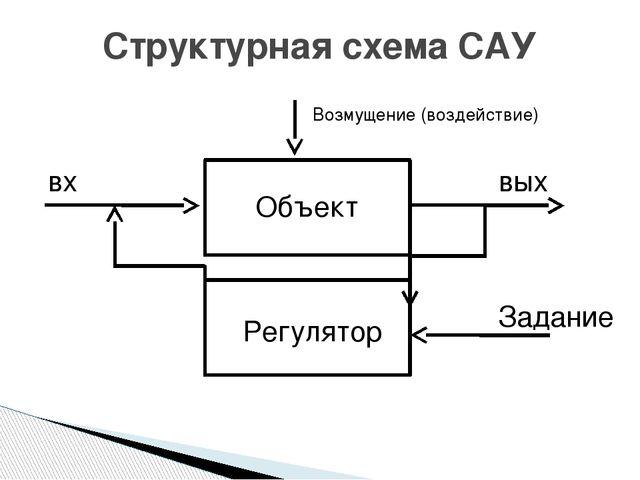 Структурная схема САУ Объект Регулятор вх вых Задание Возмущение (воздействие)