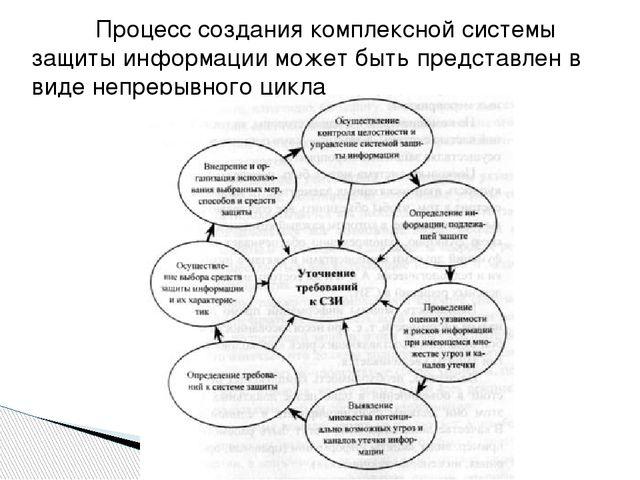 Процесс создания комплексной системы защиты информации может быть представл...