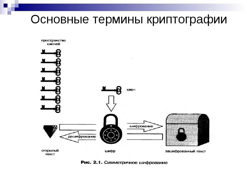 Основные термины криптографии