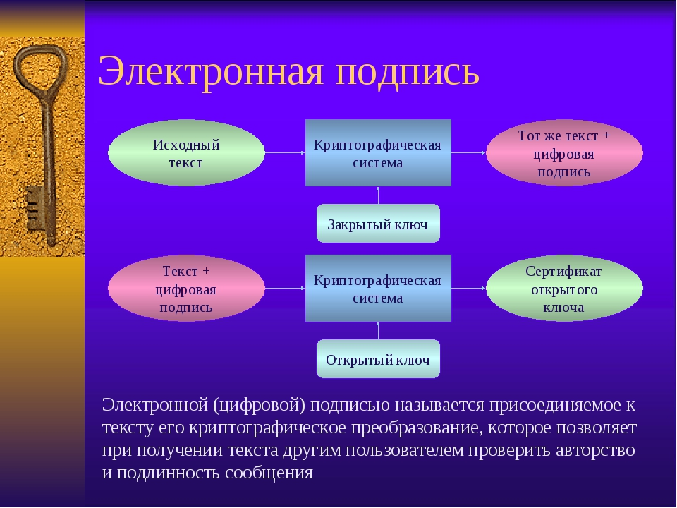 Электронная подпись Криптографическая система Исходный текст Тот же текст + ц...
