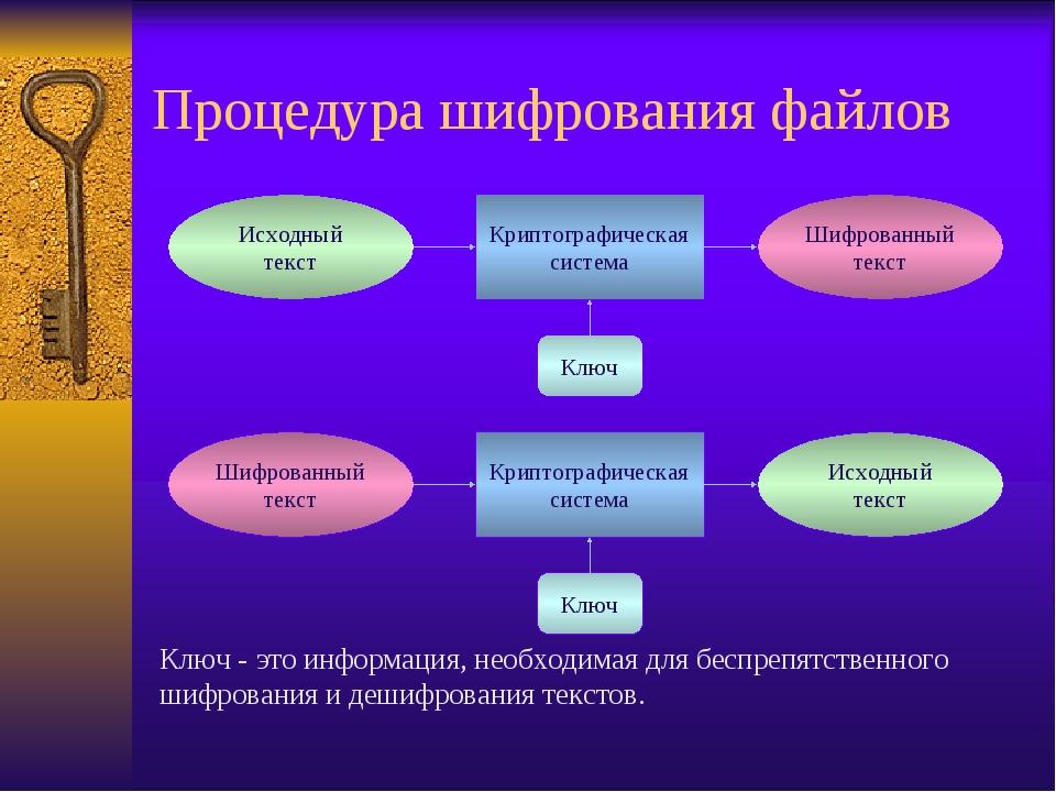 Процедура шифрования файлов Ключ - это информация, необходимая для беспрепятс...