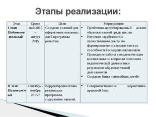 Этапы реализации: Этап Сроки Цели Мероприятия Iэтап Подготови-тельный май 201
