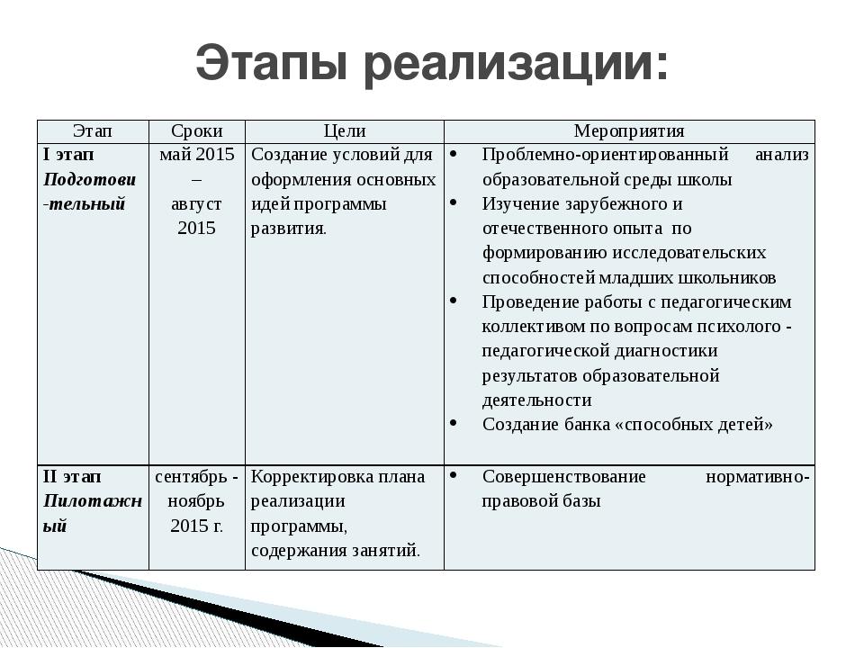 Этапы реализации: Этап Сроки Цели Мероприятия Iэтап Подготови-тельный май 201...