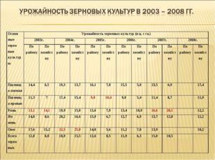 Основ ные зерно вые культурыУрожайность зерновых культур (в ц. с га.) 2003г