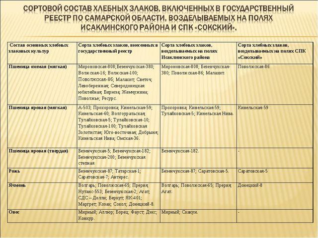 Состав основных хлебных злаковых культурСорта хлебных злаков, внесенных в г...