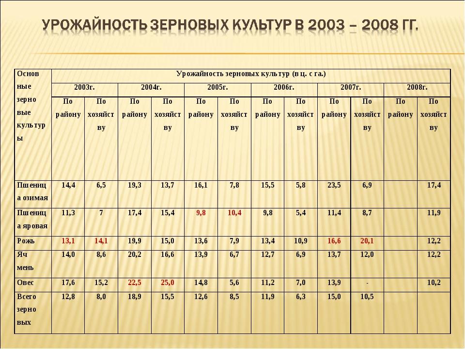 Основ ные зерно вые культурыУрожайность зерновых культур (в ц. с га.) 2003г...
