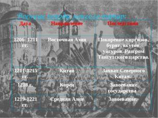 Военные походы монголо-татар: Дата Направление Последствия 1206- 1211 гг.
