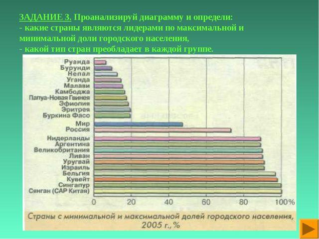 ЗАДАНИЕ 3. Проанализируй диаграмму и определи: - какие страны являются лидера...