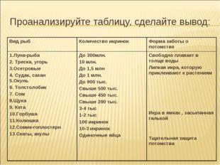 Проанализируйте таблицу, сделайте вывод: Вид рыбКоличество икринокФорма заб