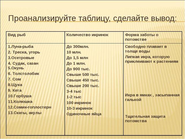 Проанализируйте таблицу, сделайте вывод: Вид рыбКоличество икринокФорма заб...