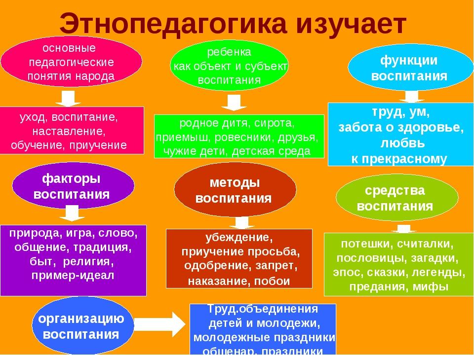 Шпаргалки К Курсу Этнопедагогика